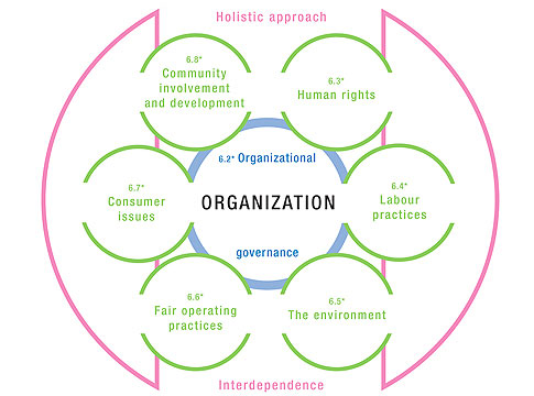 Core Subjects ISO 26000 Guidance for Social Responsibility